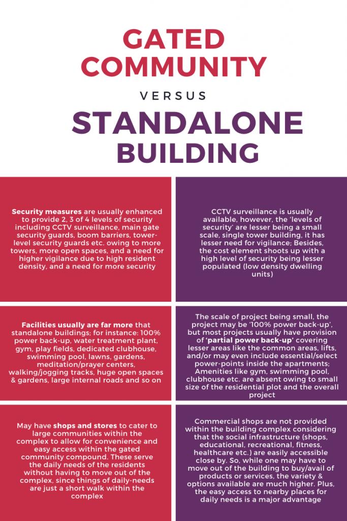 gated community vs standalone building 1