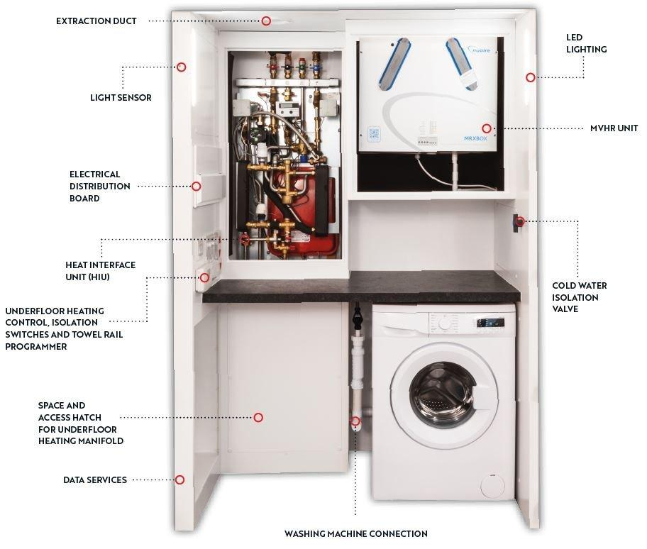 PUR – The Packaged Utility Room