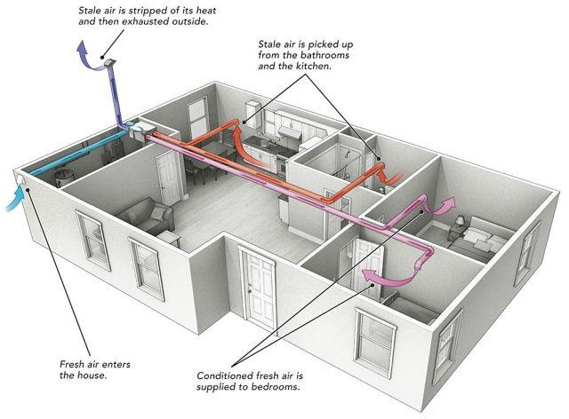 Breathe Easy With Balanced Ventilation   Room ventilation, Hrv ventilation, Utility  room designs