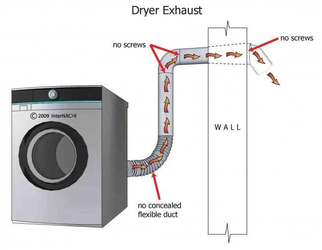 Inspecting the Dryer Exhaust - InterNACHI®