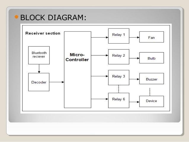 https://image.slidesharecdn.com/presentation-150623025235-lva1-app6891/95/presentation-on-home-automation-8-638.jpg?cb=1435028008